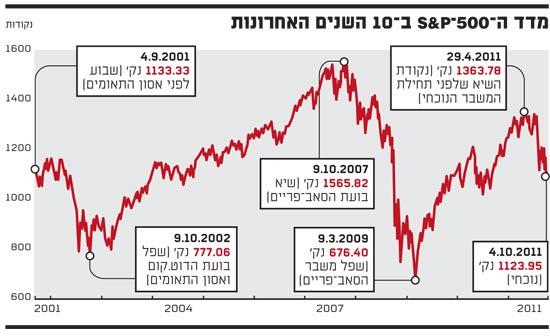 מדד ה S&P 500 בעשר שנים האחרונות